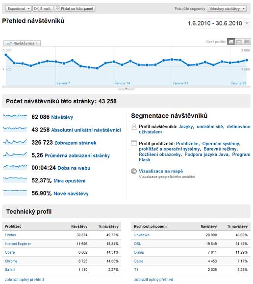 Aktuálna štatistika návštevnosti drom.sk (jún 2010)